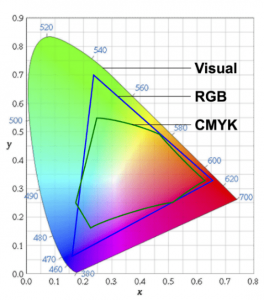 Color Management 101: Color Spaces