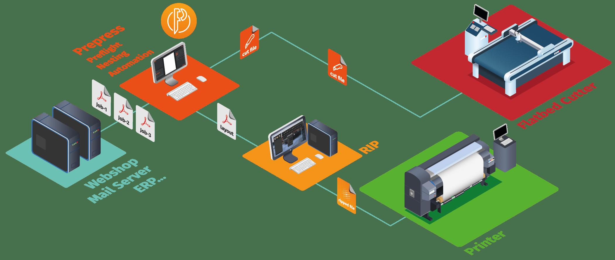 Caldera PrimeCenter Workflow